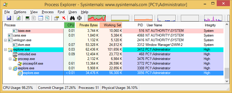 Bypassing Windows User Account Control (UAC) and ways of mitigation